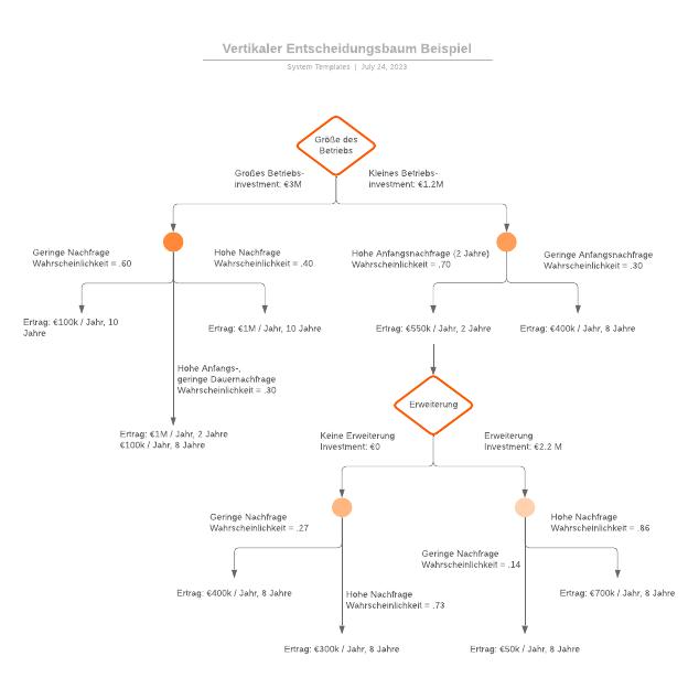 Vertikaler Entscheidungsbaum Beispiel