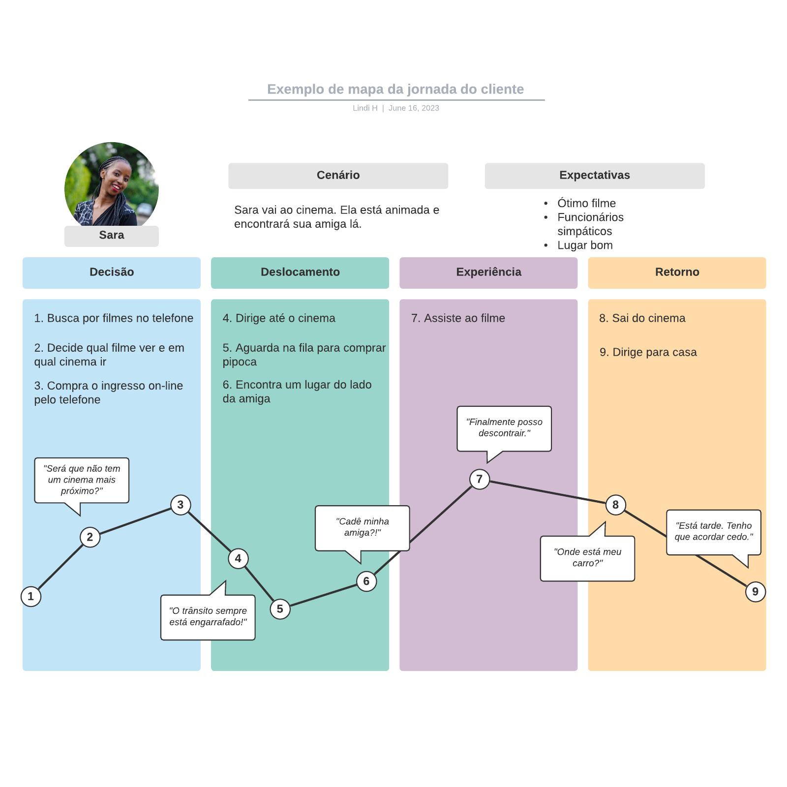 Exemplo de mapa da jornada do cliente
