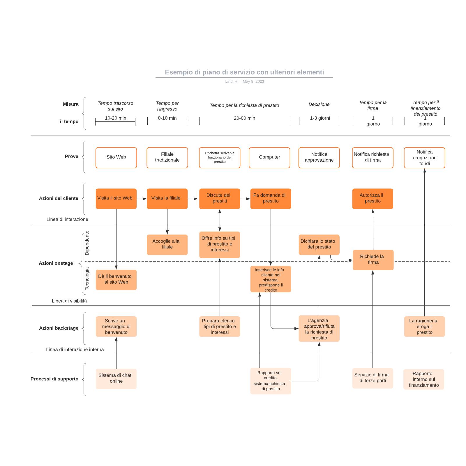 Esempio di piano di servizio con ulteriori elementi