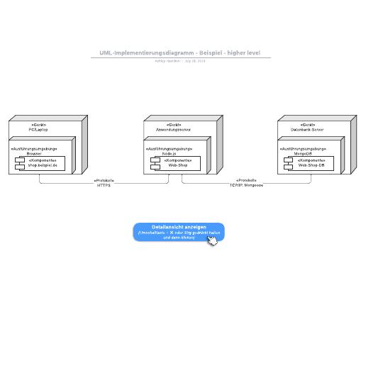 UML-Implementierungsdiagramm - Beispiel