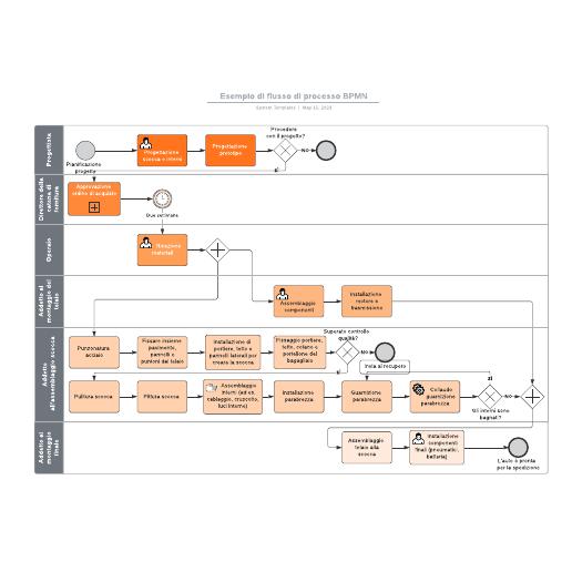 Esempio di flusso di processo BPMN