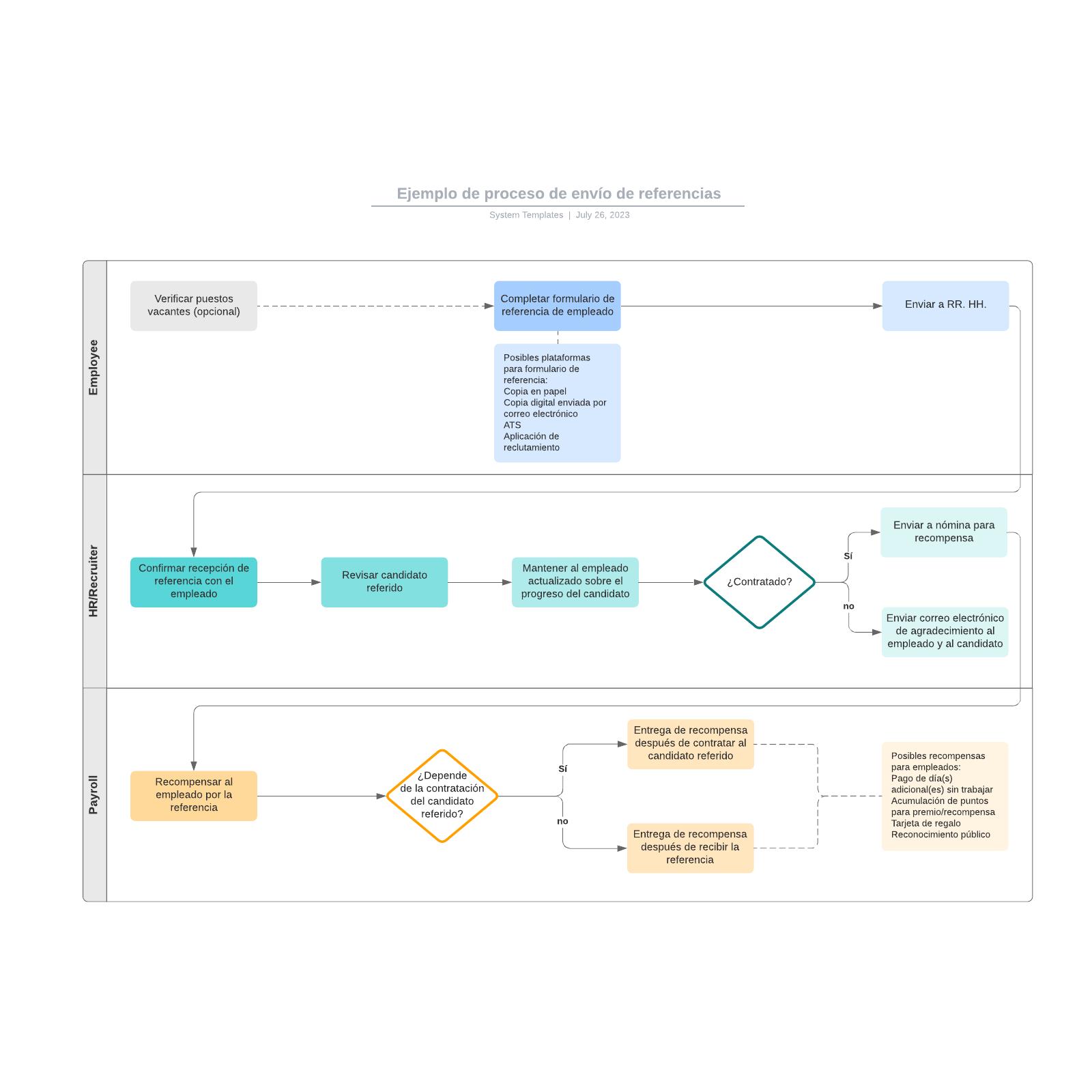 Ejemplo de proceso de envío de referencias