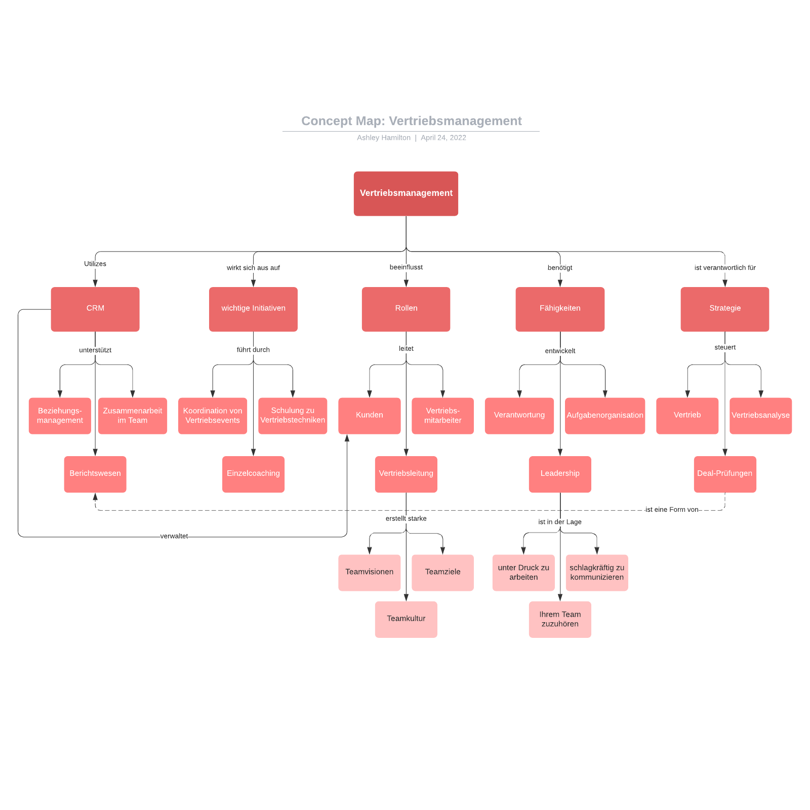 Concept Map Beispiel - Vertriebsmanagement