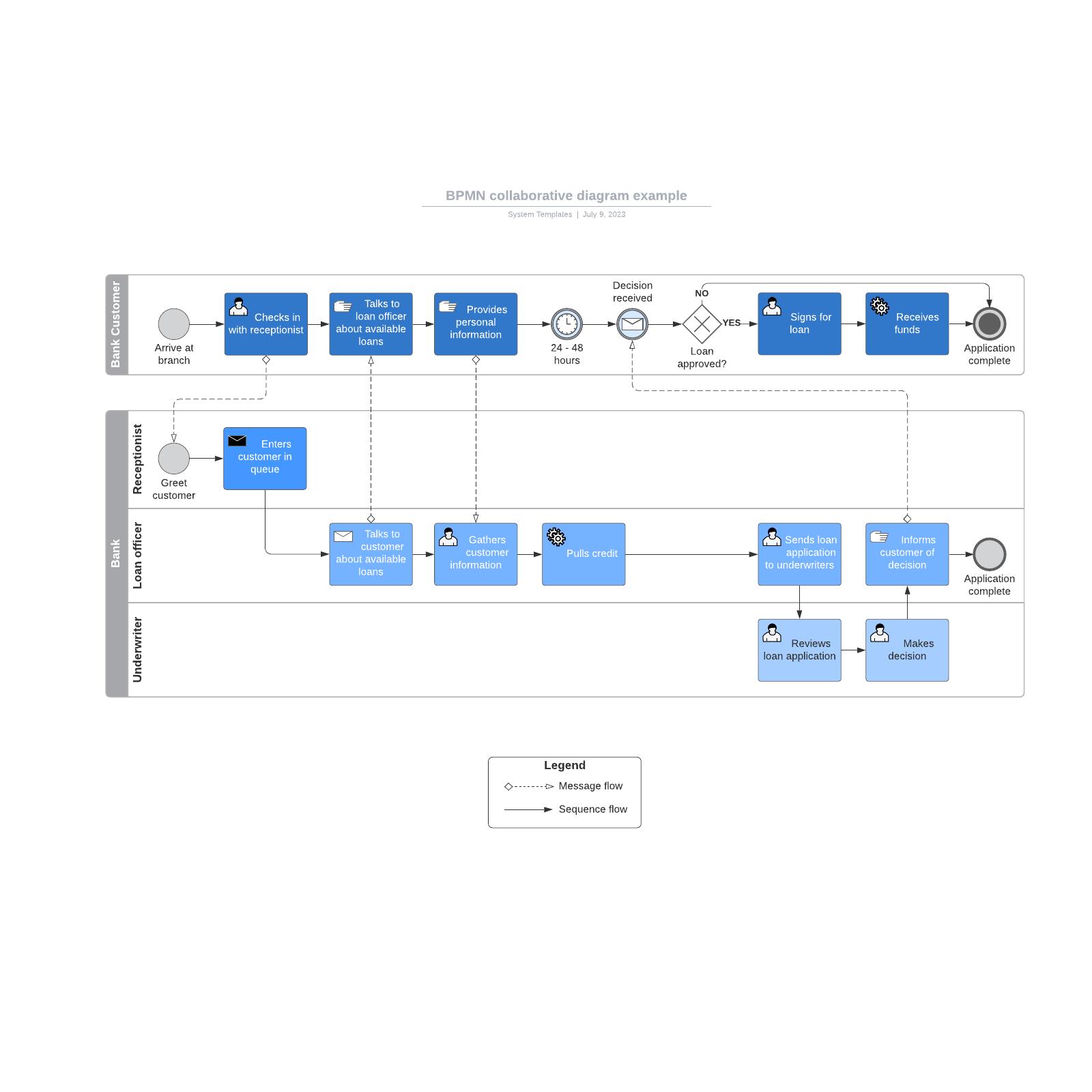 BPMN collaborative diagram example