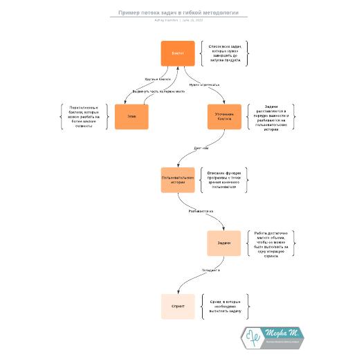 Пример потока задач в гибкой методологии