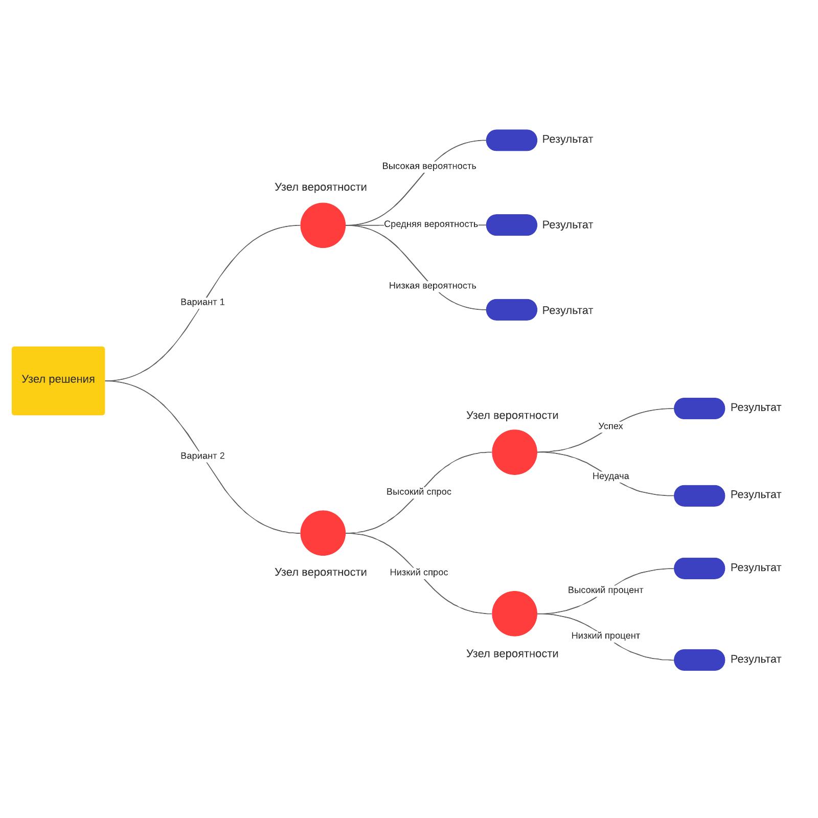 Шаблон дерева решений