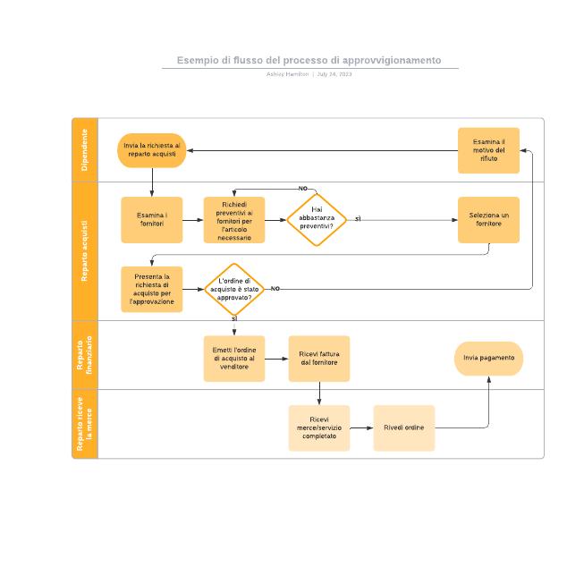 Esempio di flusso del processo di approvvigionamento