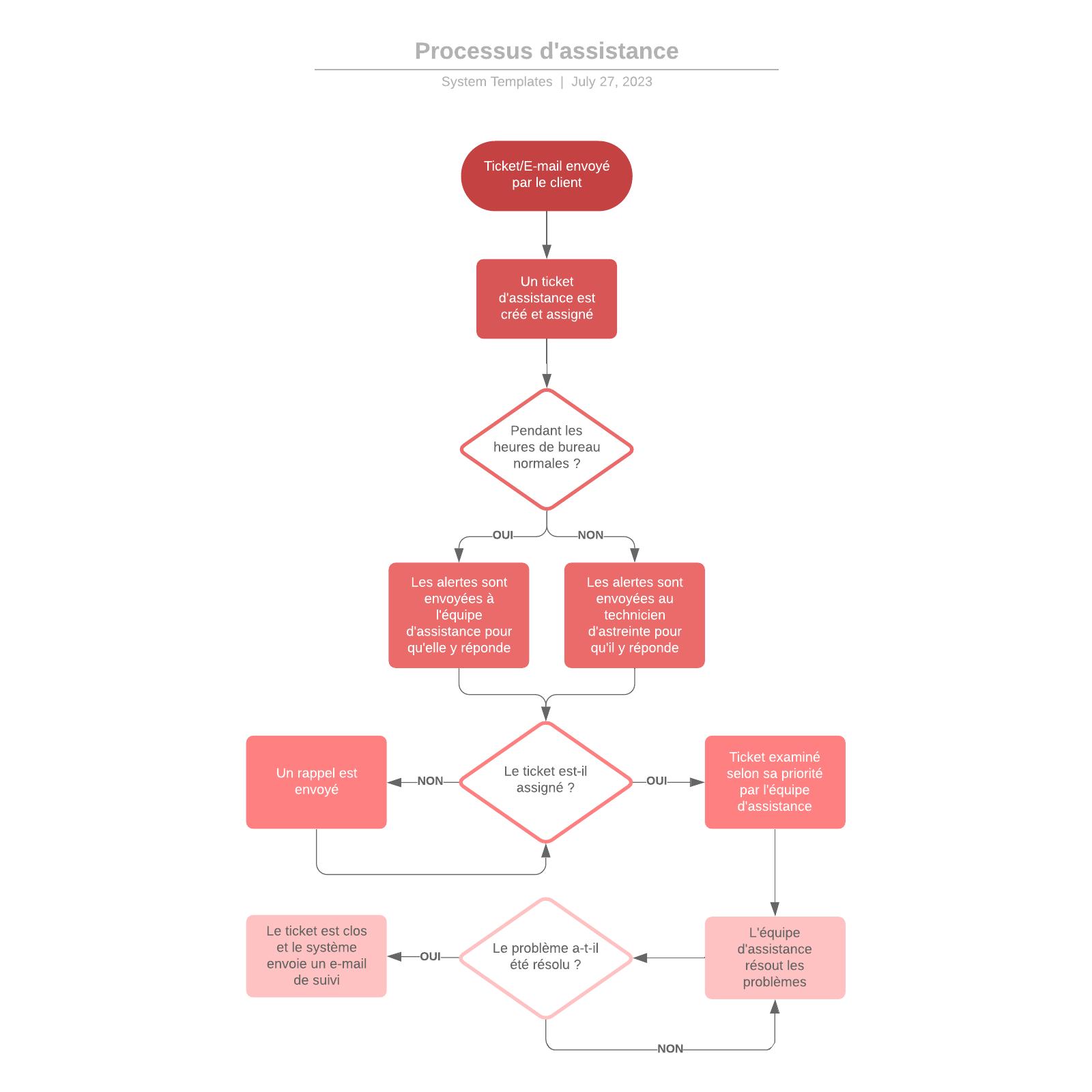 exemple de diagramme de processus d'assistance