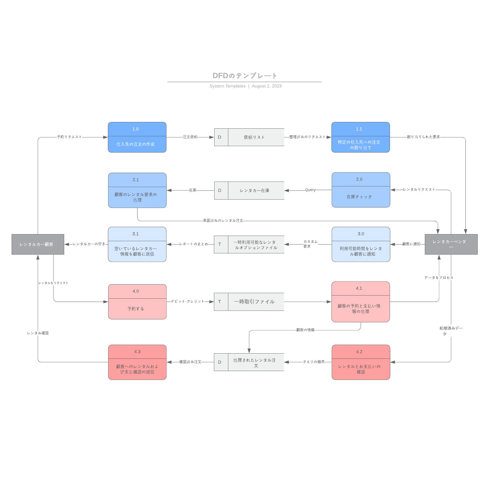 DFD作成で活用できるデータフローテンプレート