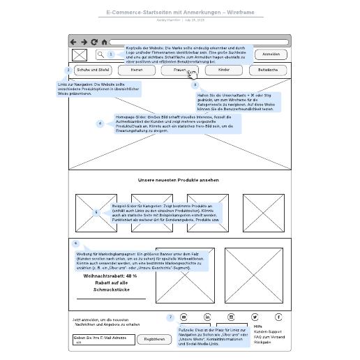 E-Commerce-Startseiten mit Anmerkungen–Wireframe