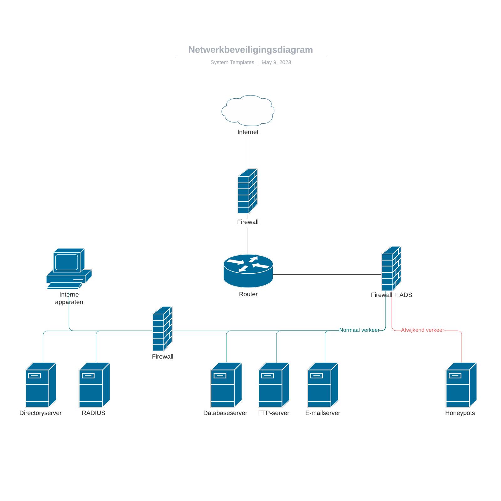 Netwerkbeveiligingsdiagram