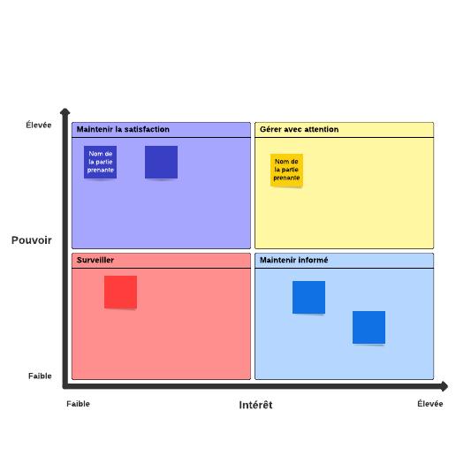 Carte des parties prenantes