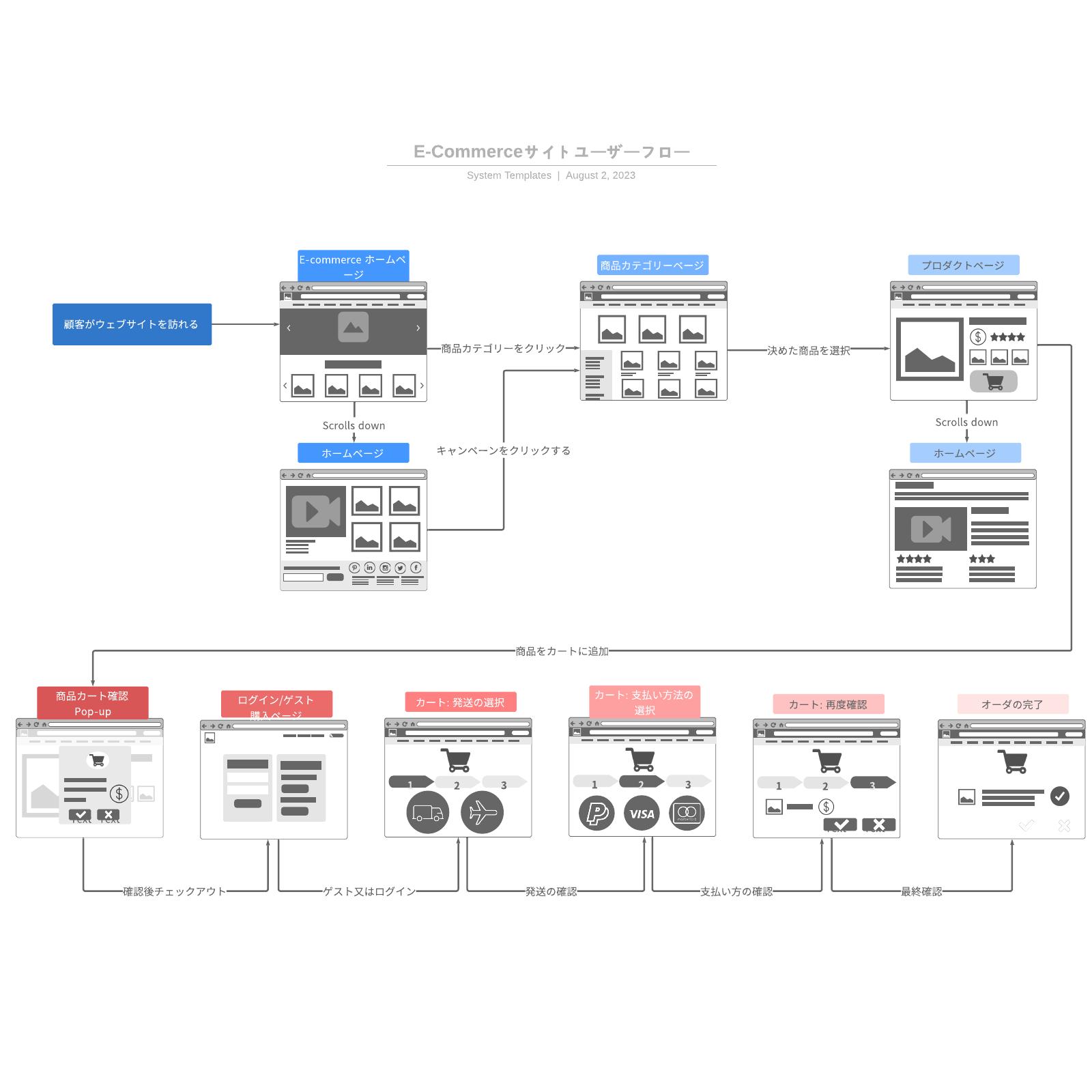 Webサイトユーザーフロー設計図テンプレート
