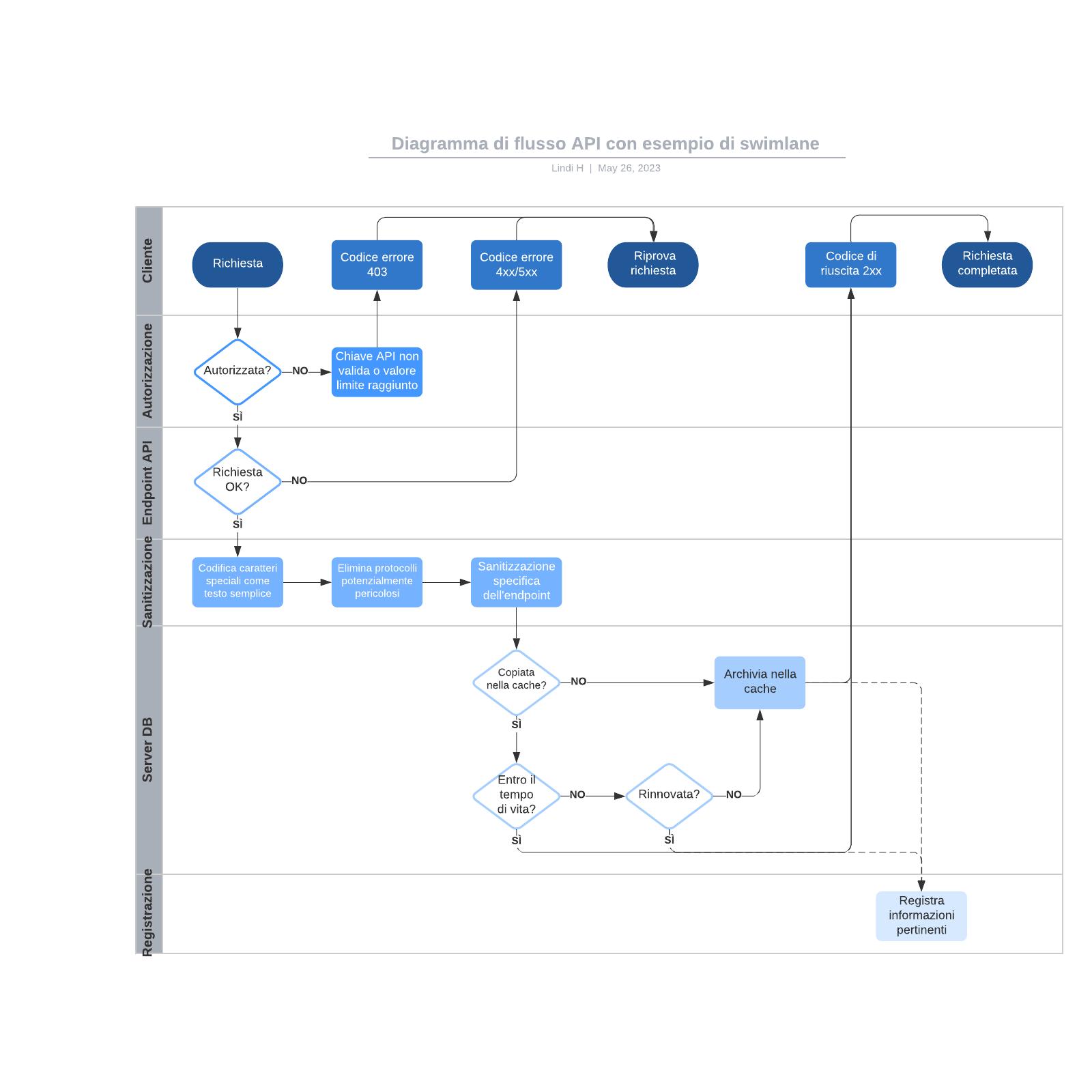 Diagramma di flusso API con esempio di swimlane