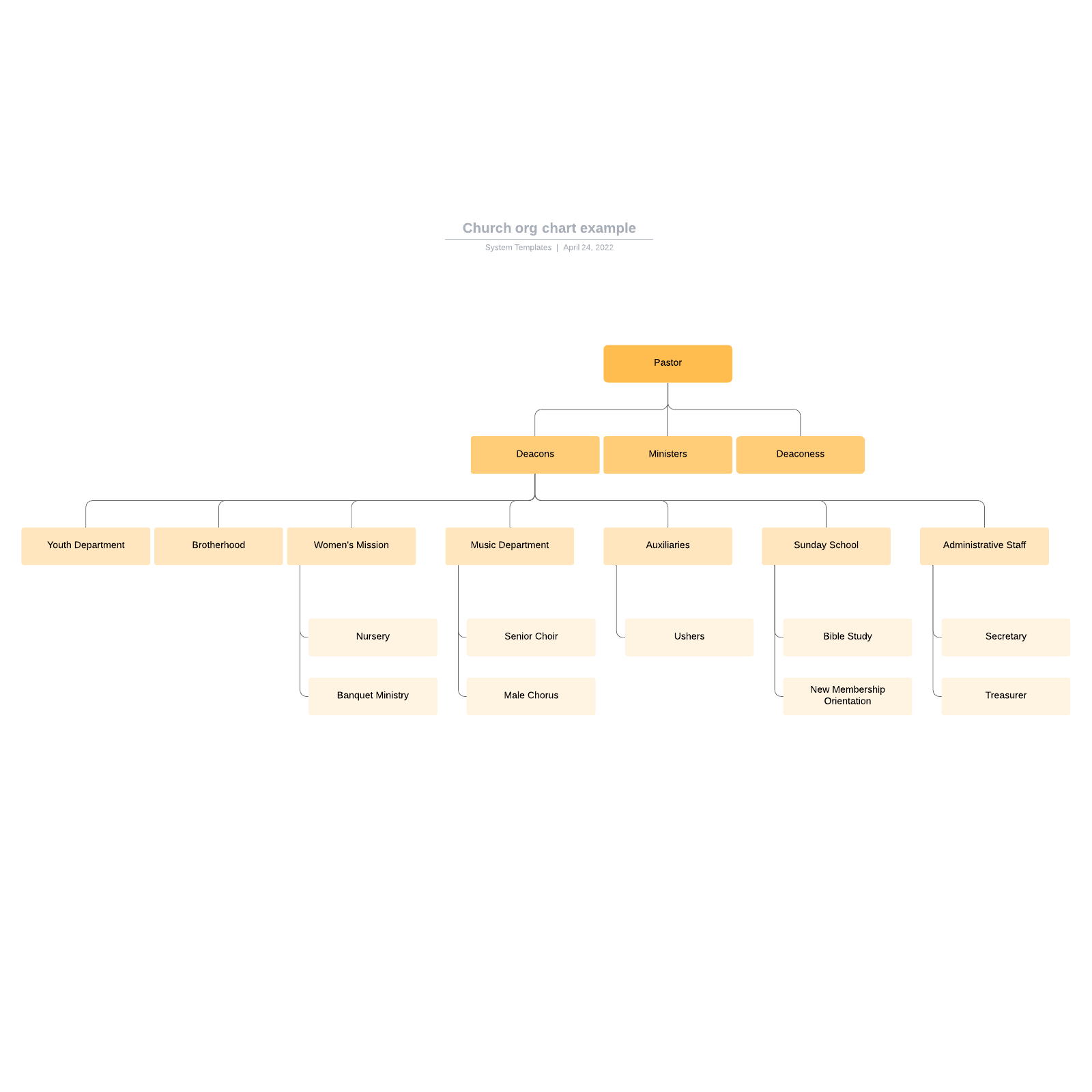 Church org chart example