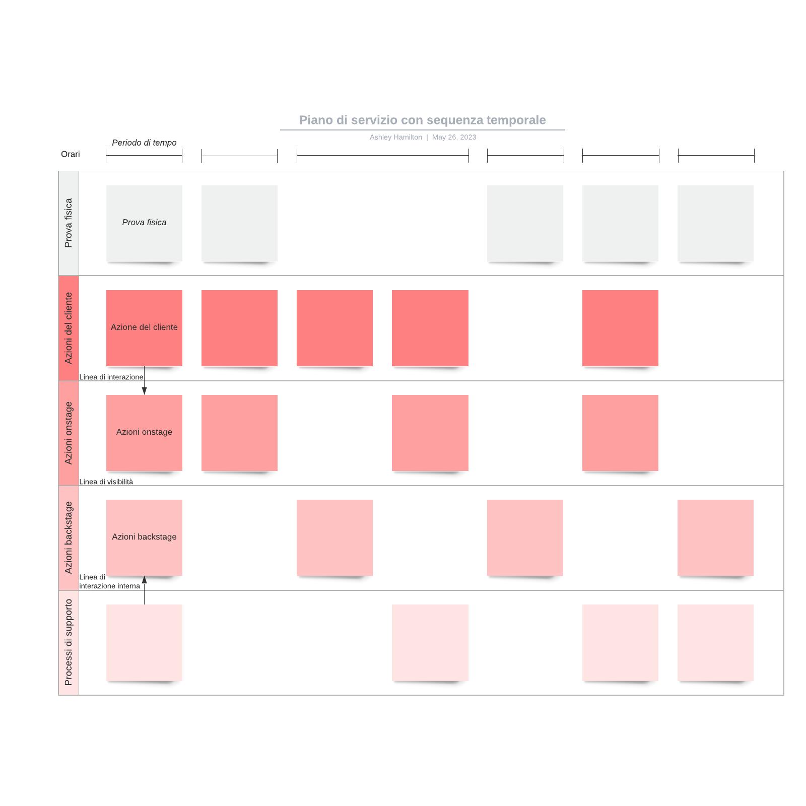 Piano di servizio con sequenza temporale