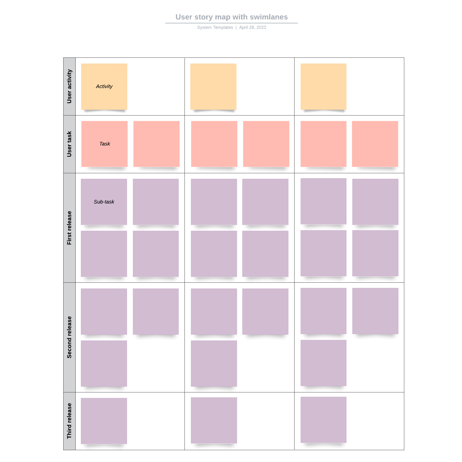 User story map with swimlanes
