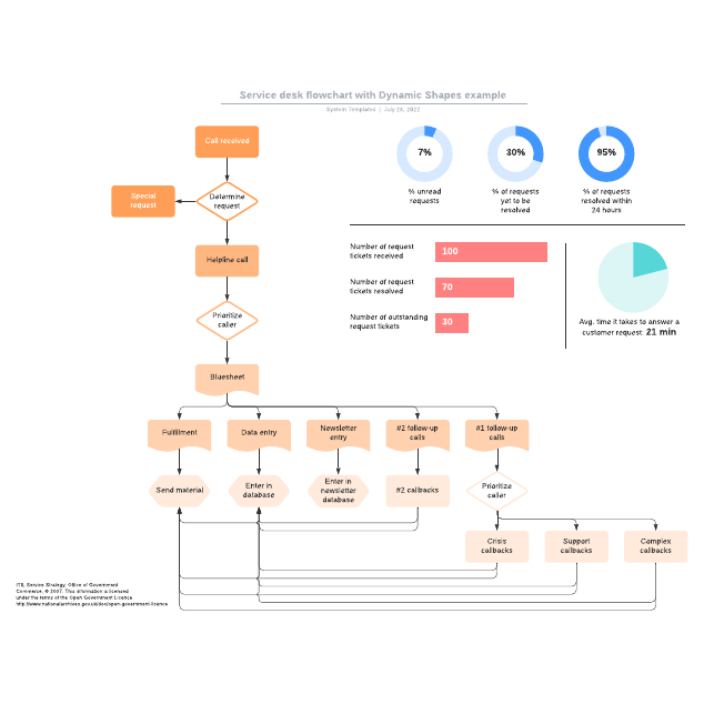 Service desk flowchart with Dynamic Shapes example