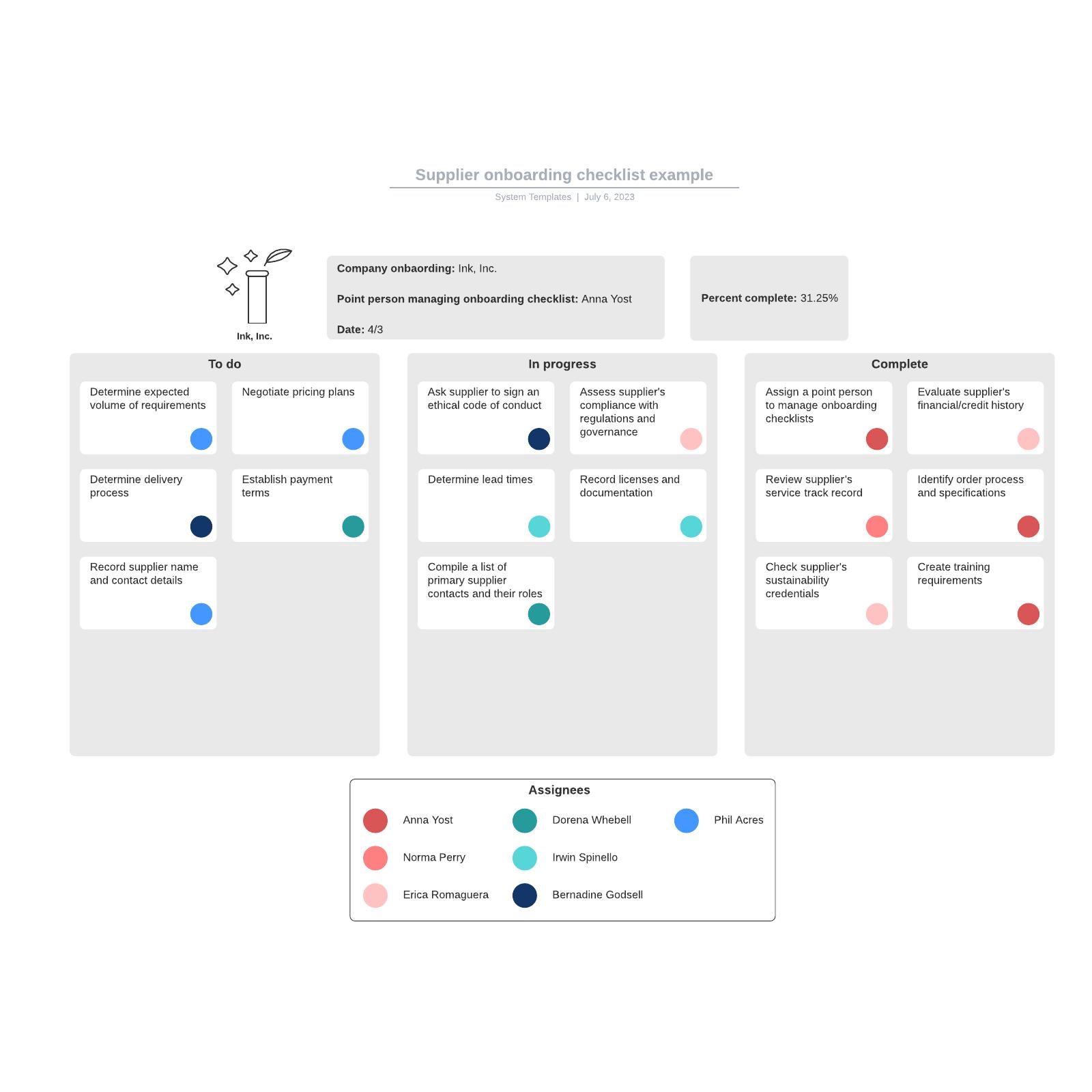 Supplier onboarding checklist example