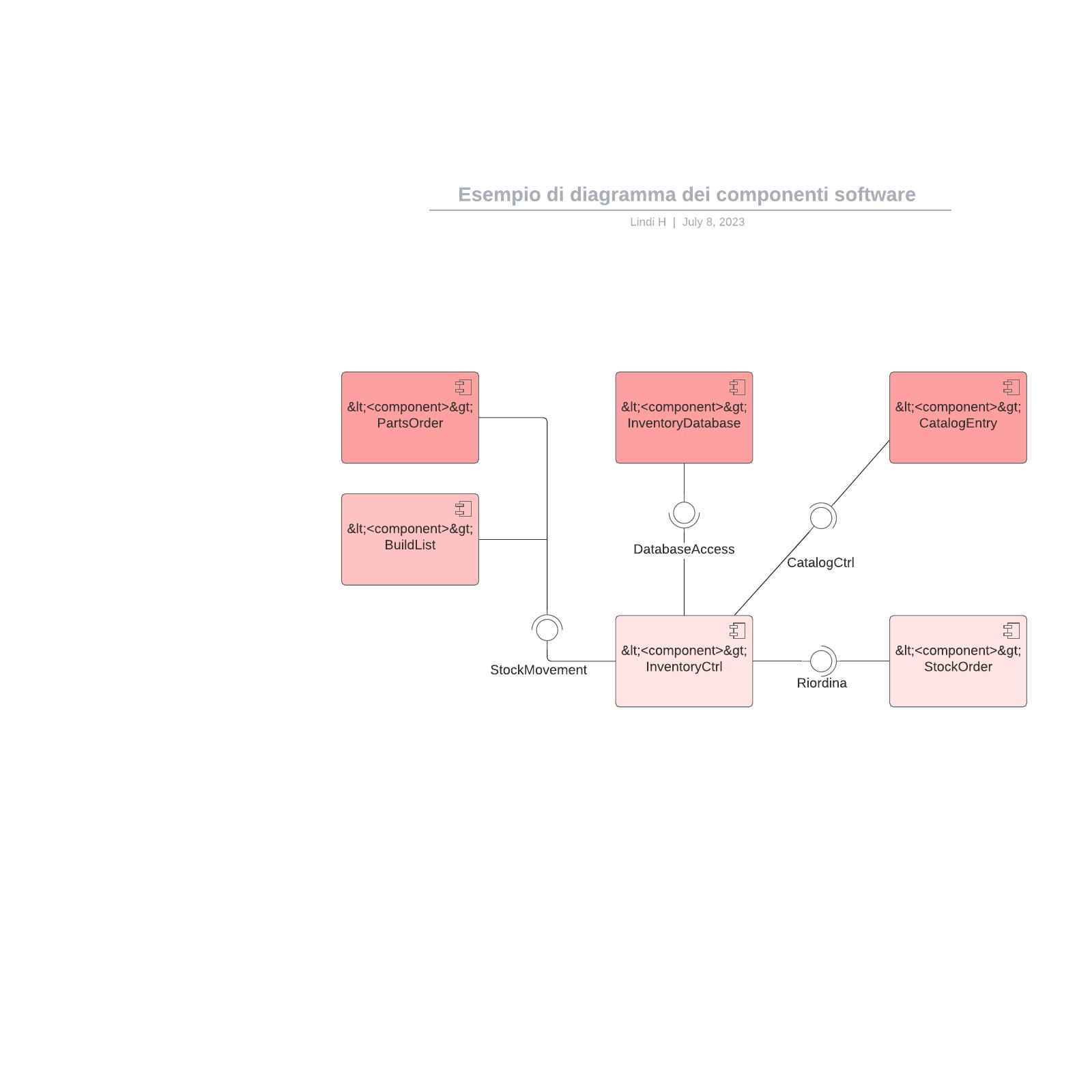 Esempio di diagramma dei componenti software