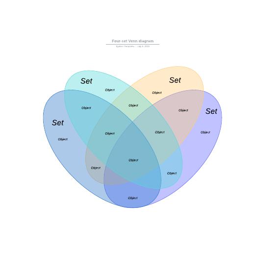 Four-set Venn diagram