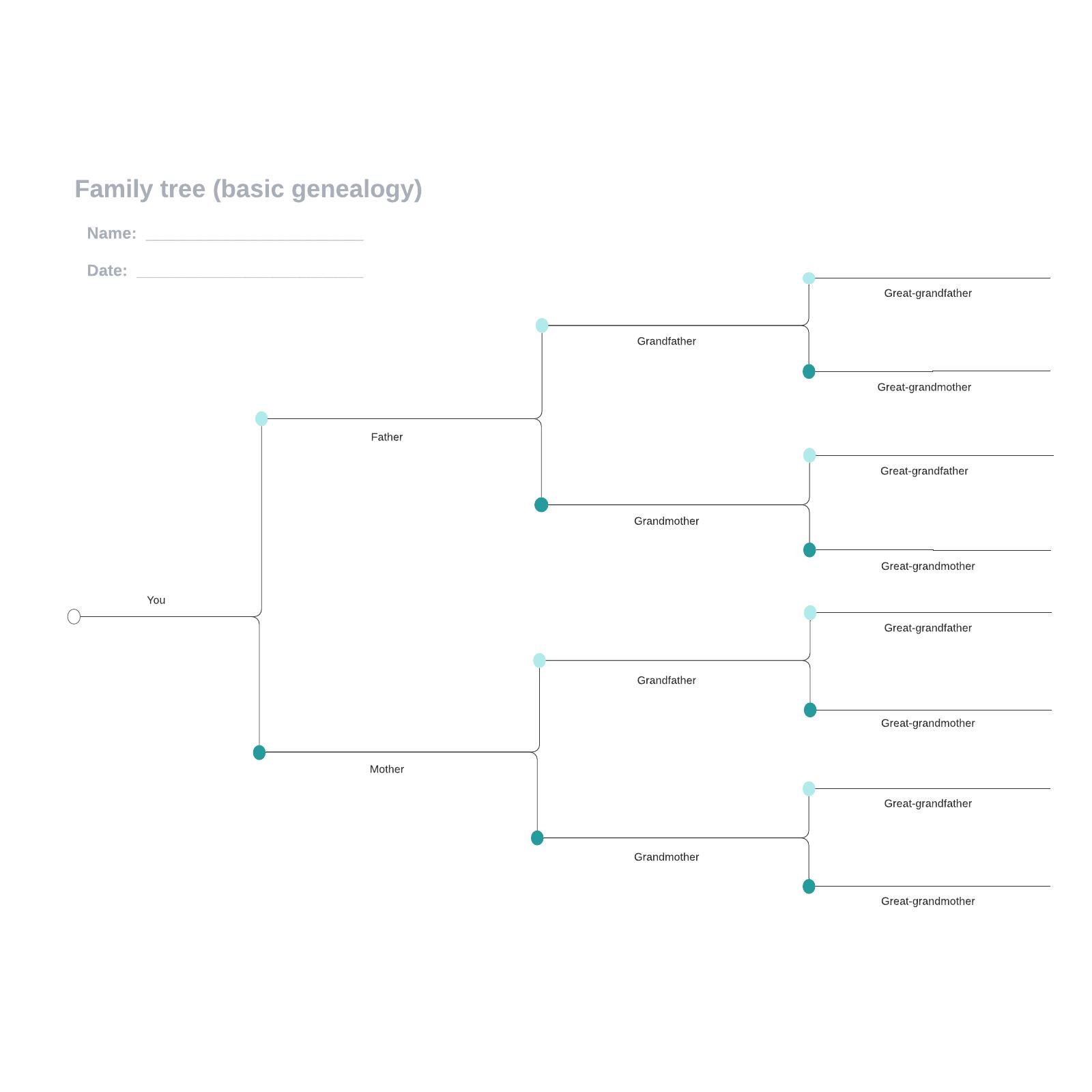 Family tree (basic genealogy)