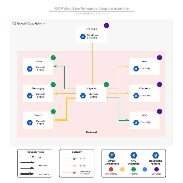 GCP cloud performance diagram example