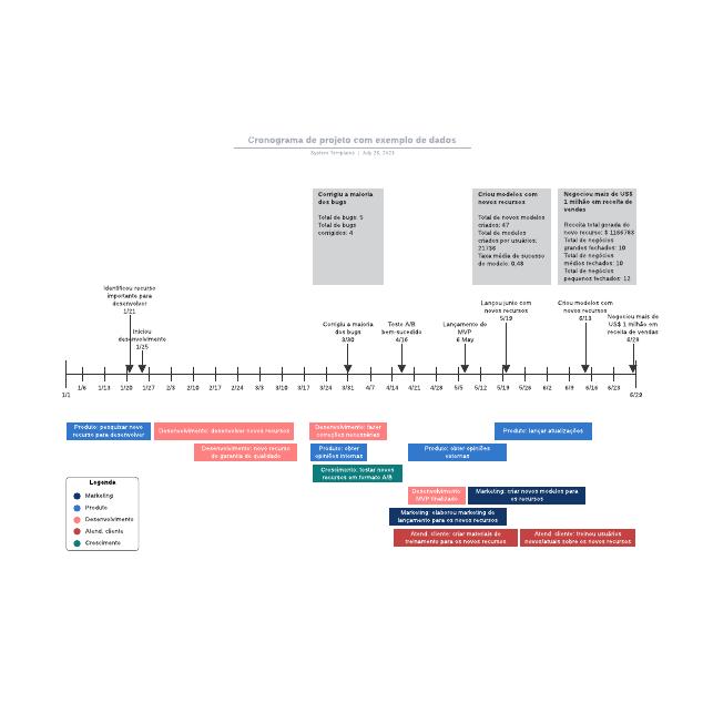 Cronograma de projeto com exemplo de dados