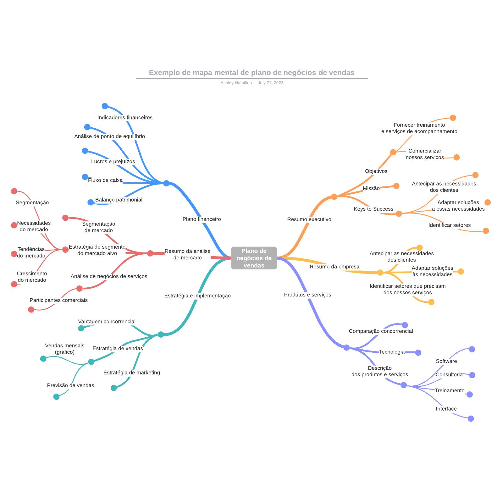 Exemplo de mapa mental de plano de negócios de vendas