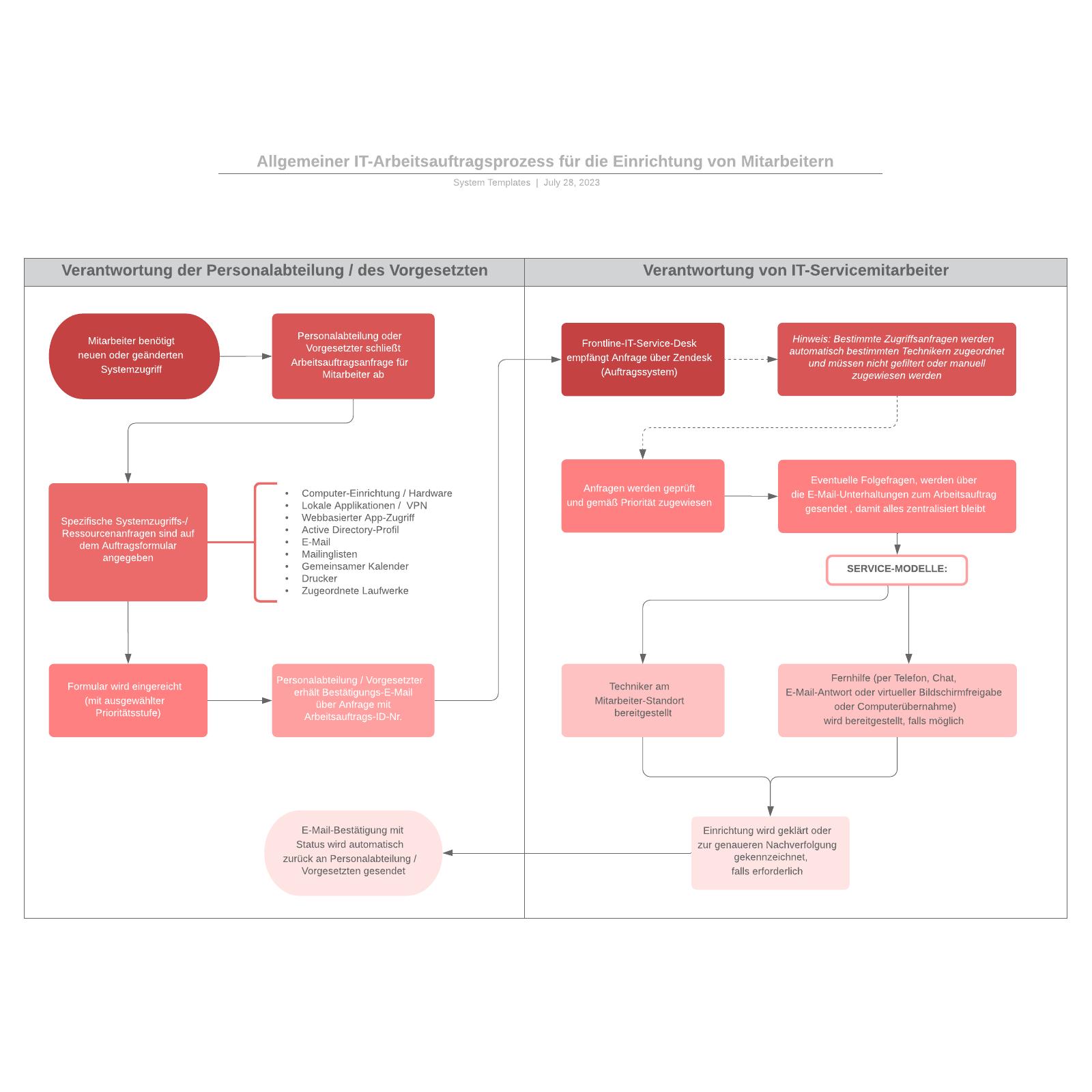 IT-Arbeitsauftragsprozess - Beispiel