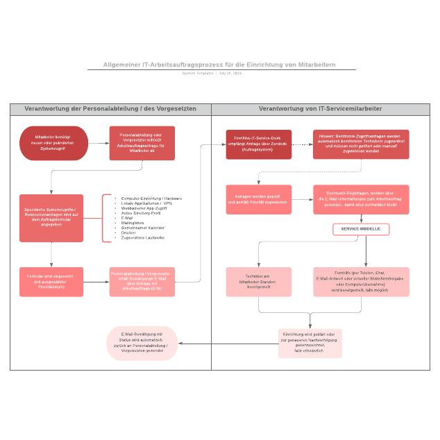 Allgemeiner IT-Arbeitsauftragsprozess für die Einrichtung von Mitarbeitern