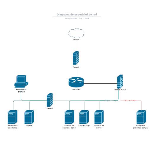 Diagrama de seguridad de red