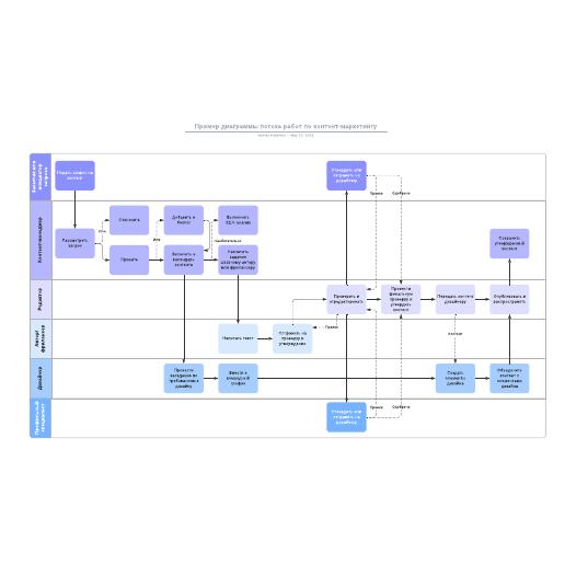 Пример диаграммы потока работ по контент-маркетингу