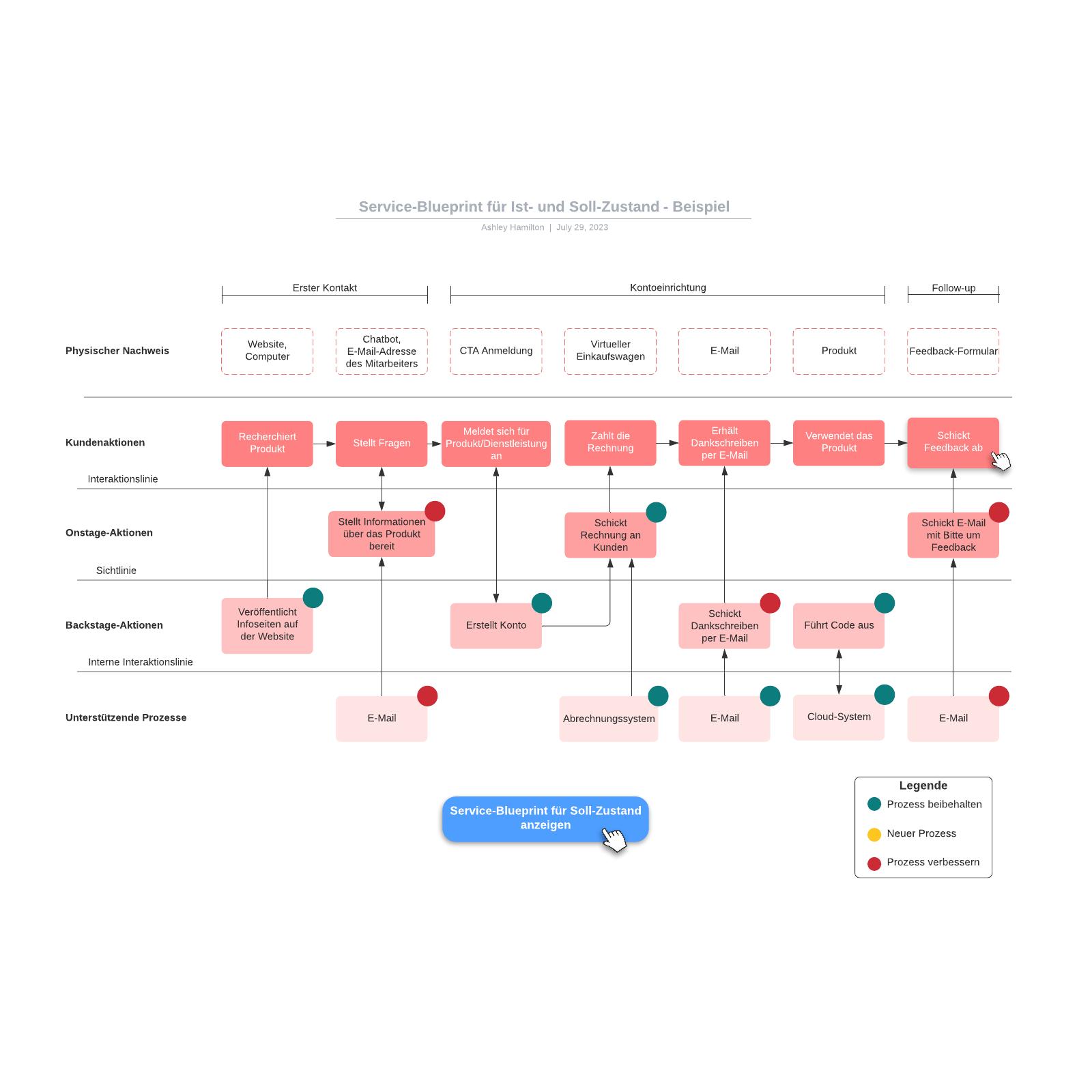Service-Blueprint für Ist- und Soll-Zustand - Beispiel