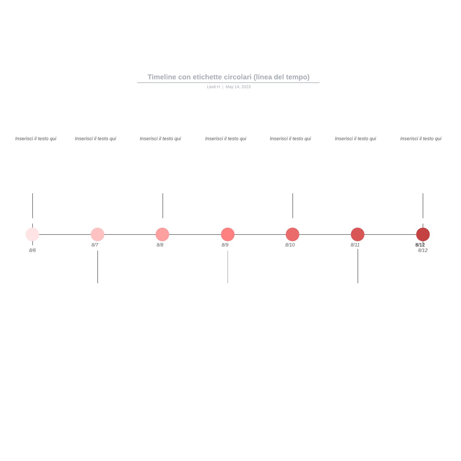 Timeline con etichette circolari (linea del tempo)