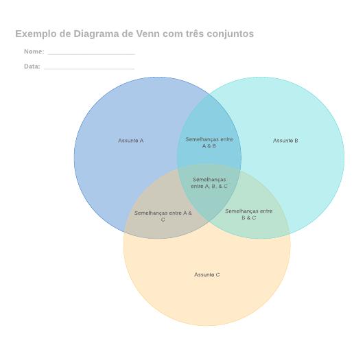 Exemplo de Diagrama de Venn com três conjuntos