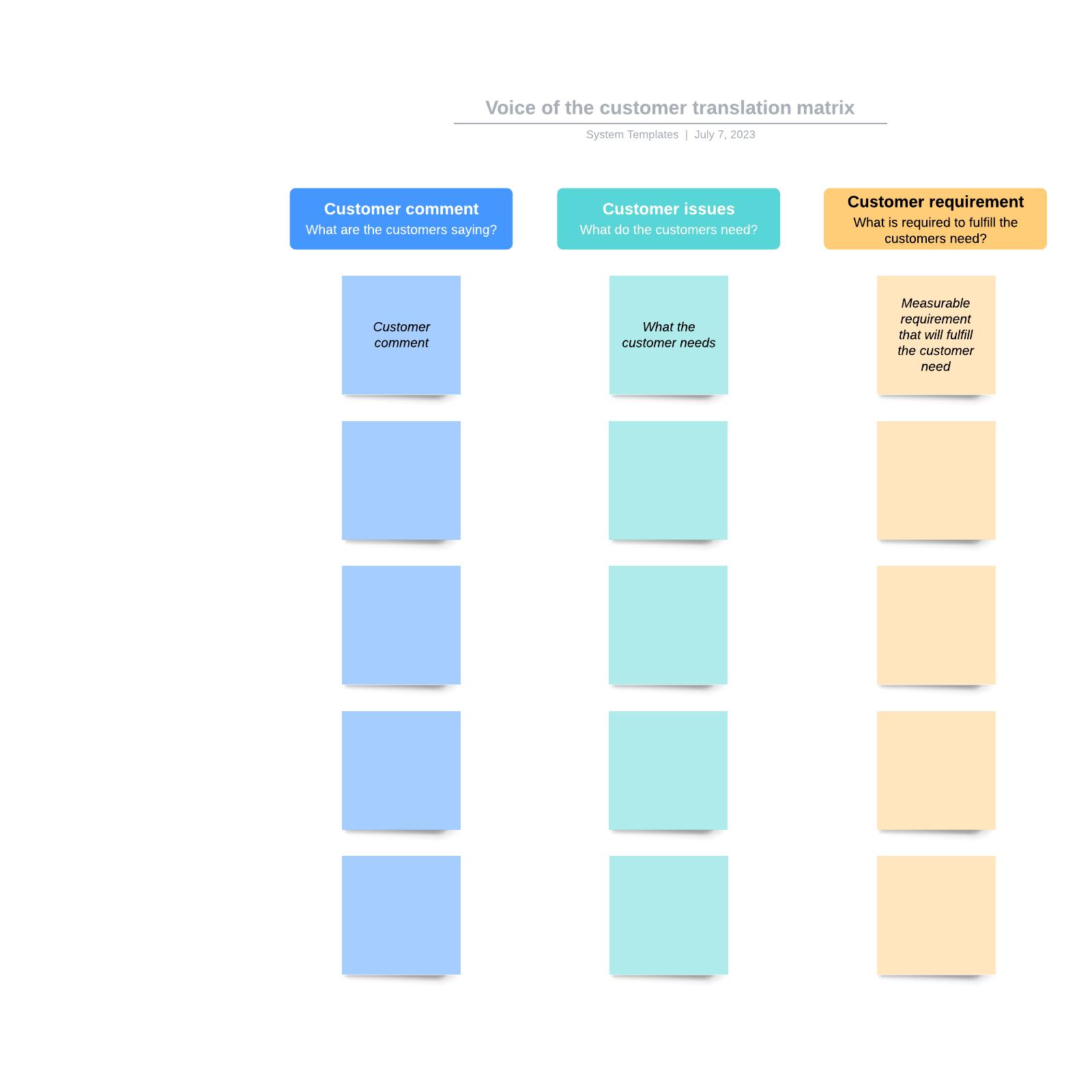 Voice of the Customer translation matrix