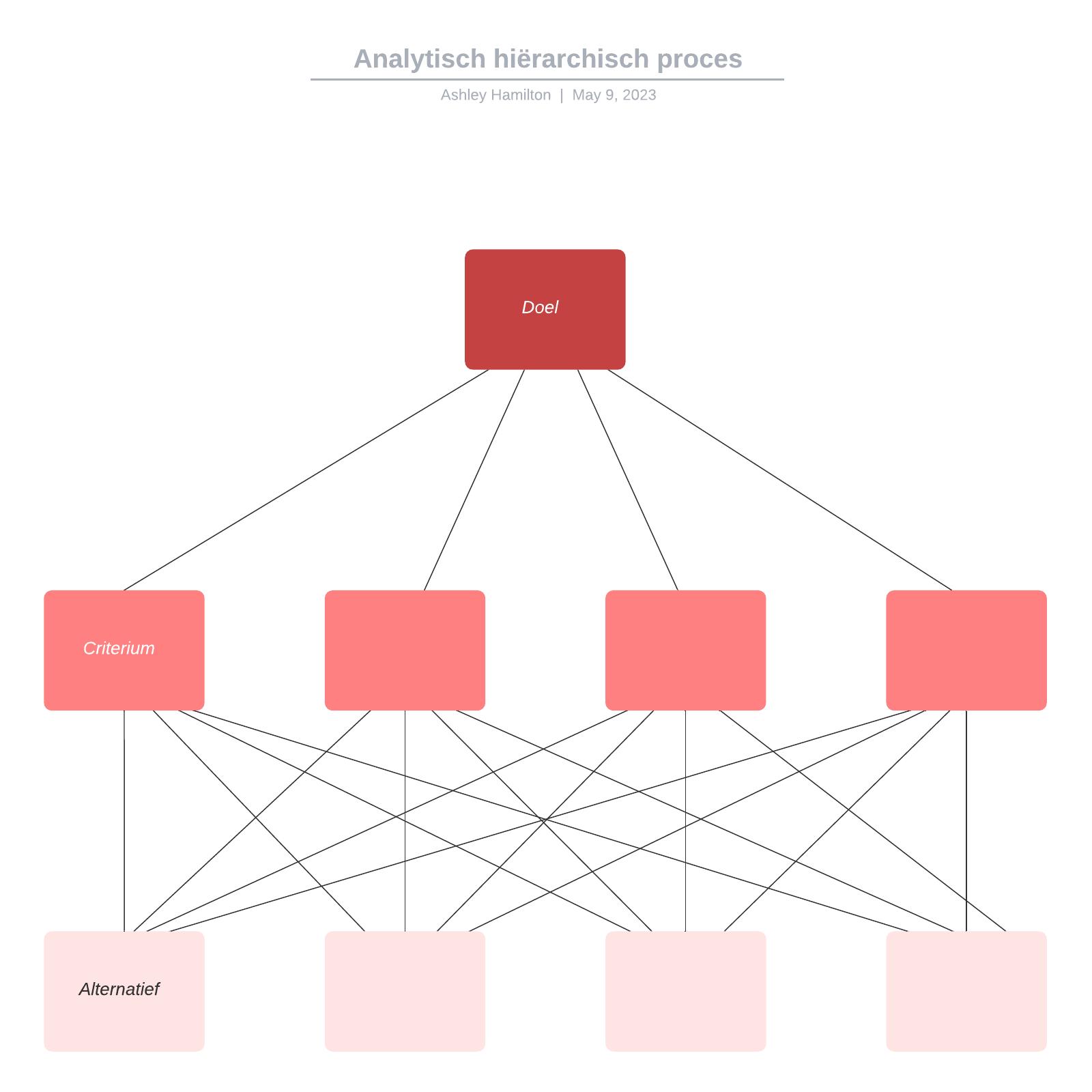 Analytisch hiërarchisch proces