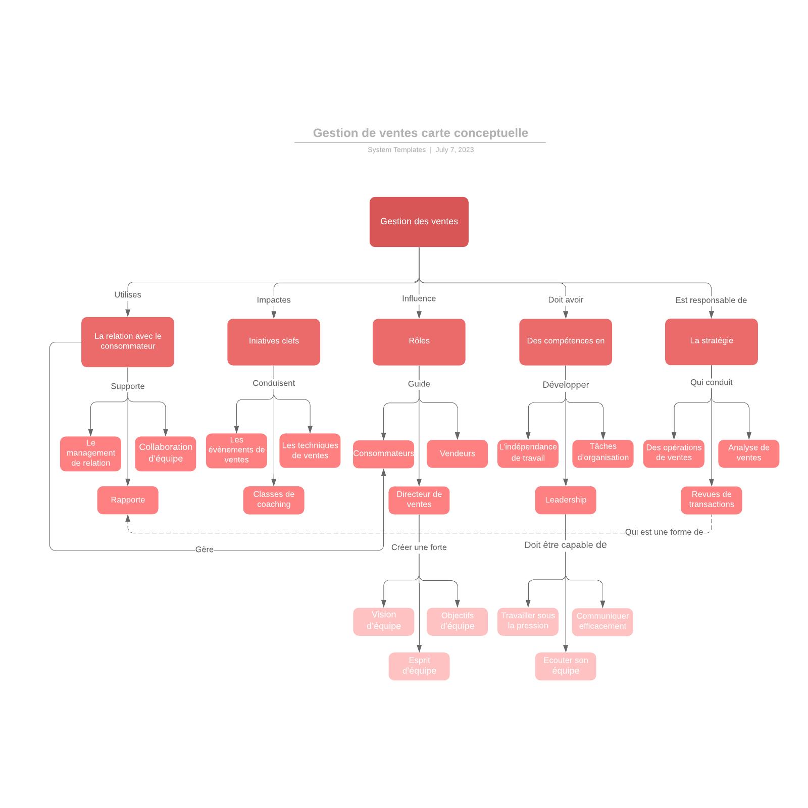 exemple de carte conceptuelle de gestion des ventes