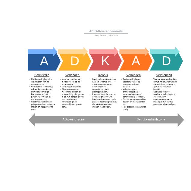 ADKAR-verandermodel