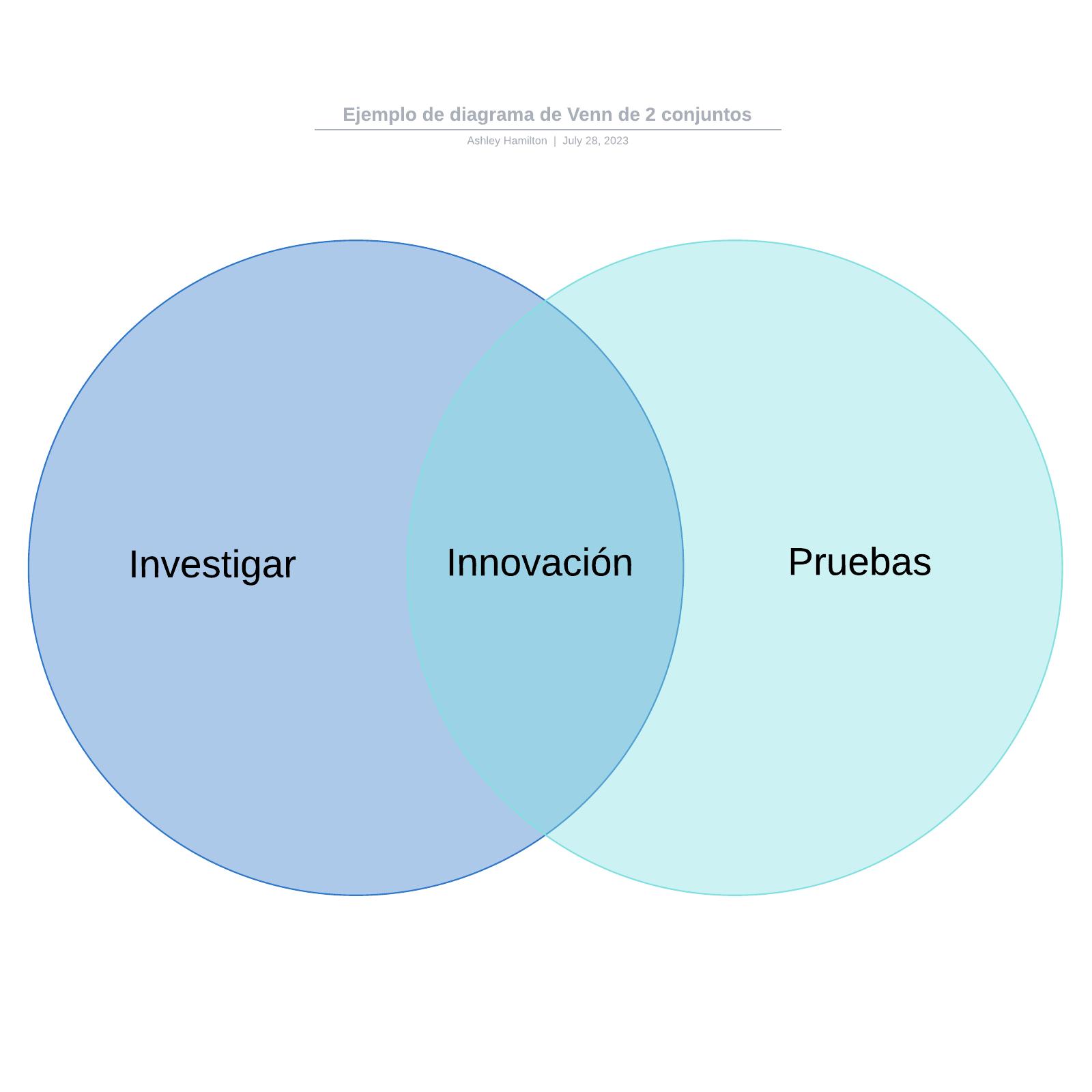 Ejemplo de diagrama de Venn de 2 conjuntos