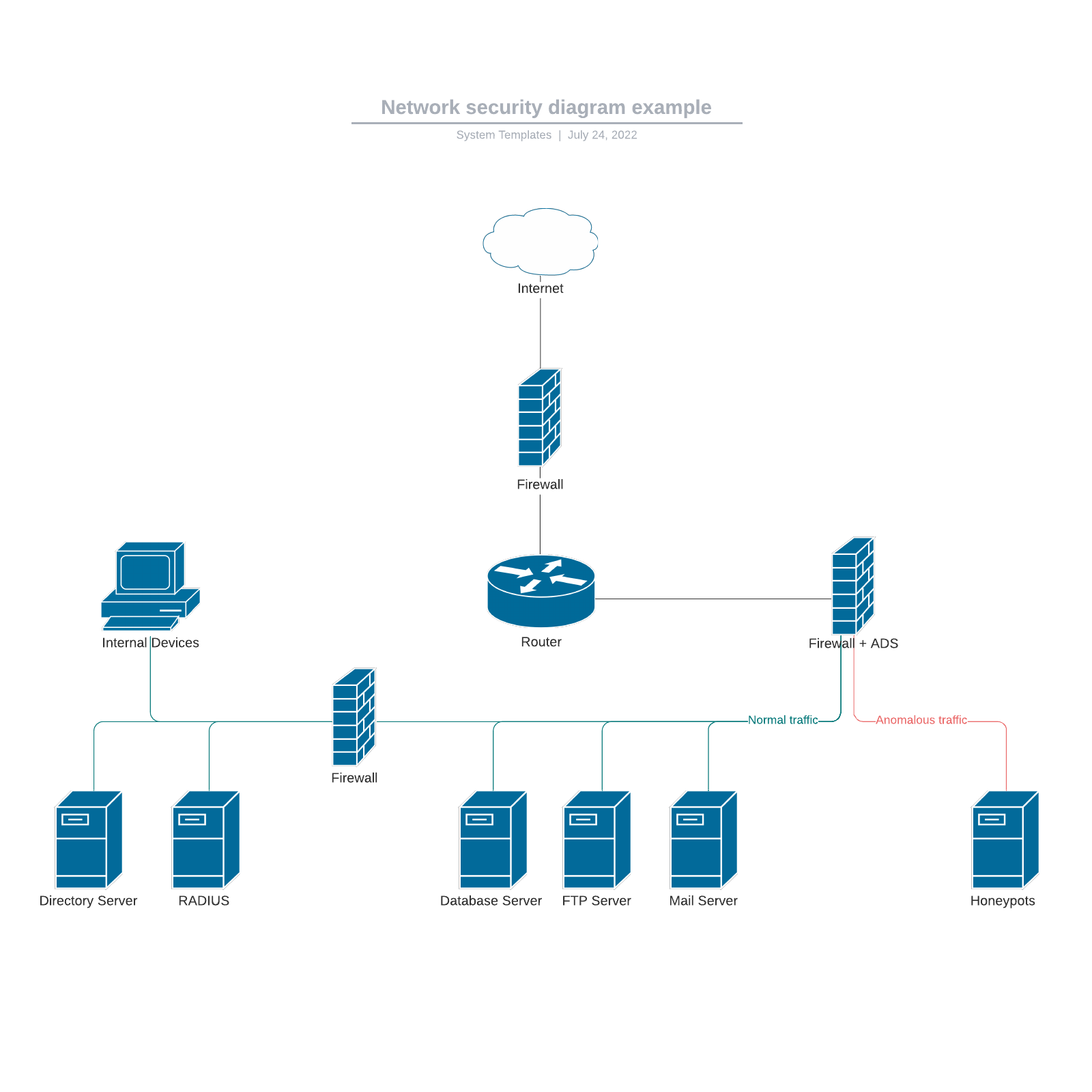 Network security diagram example
