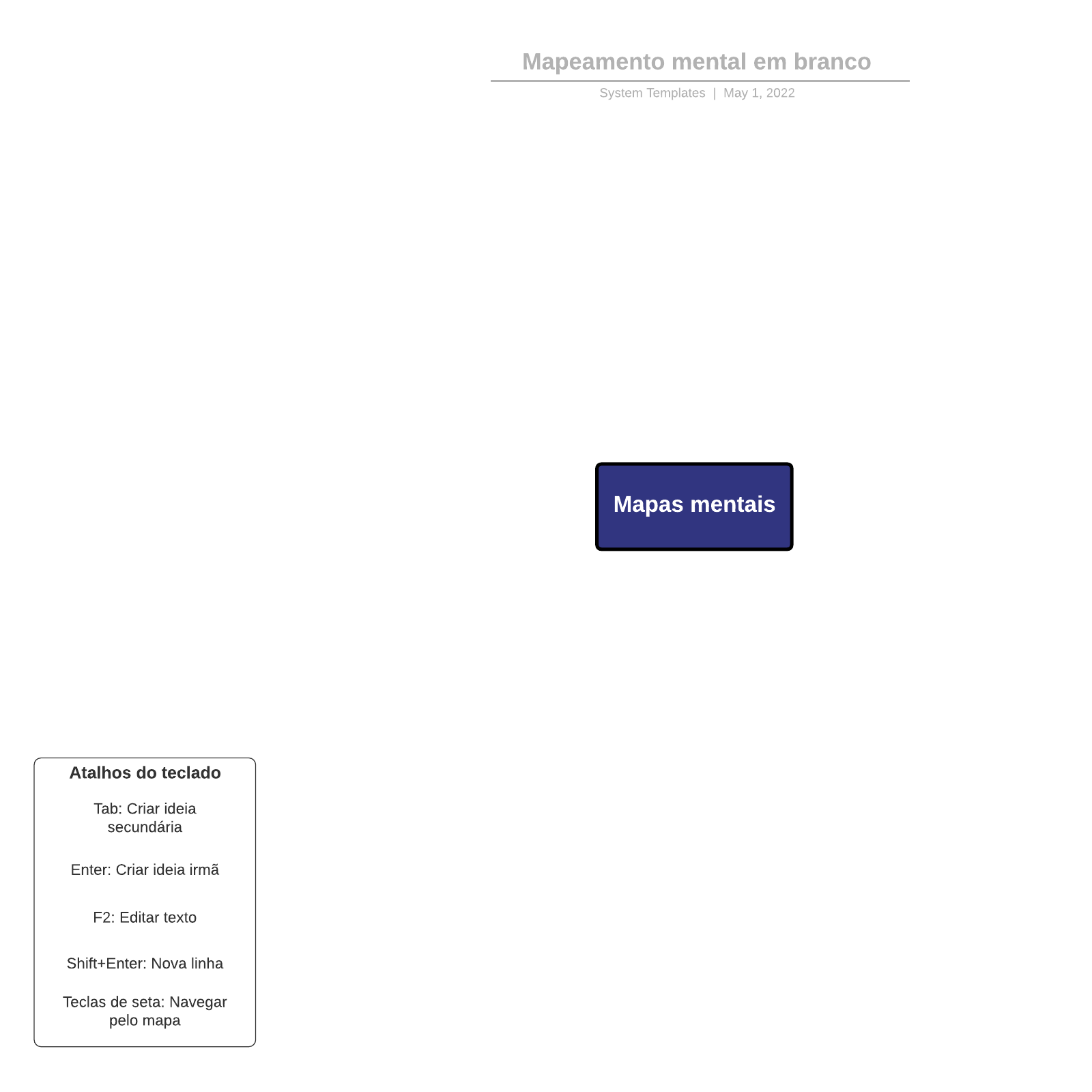 Mapeamento mental em branco