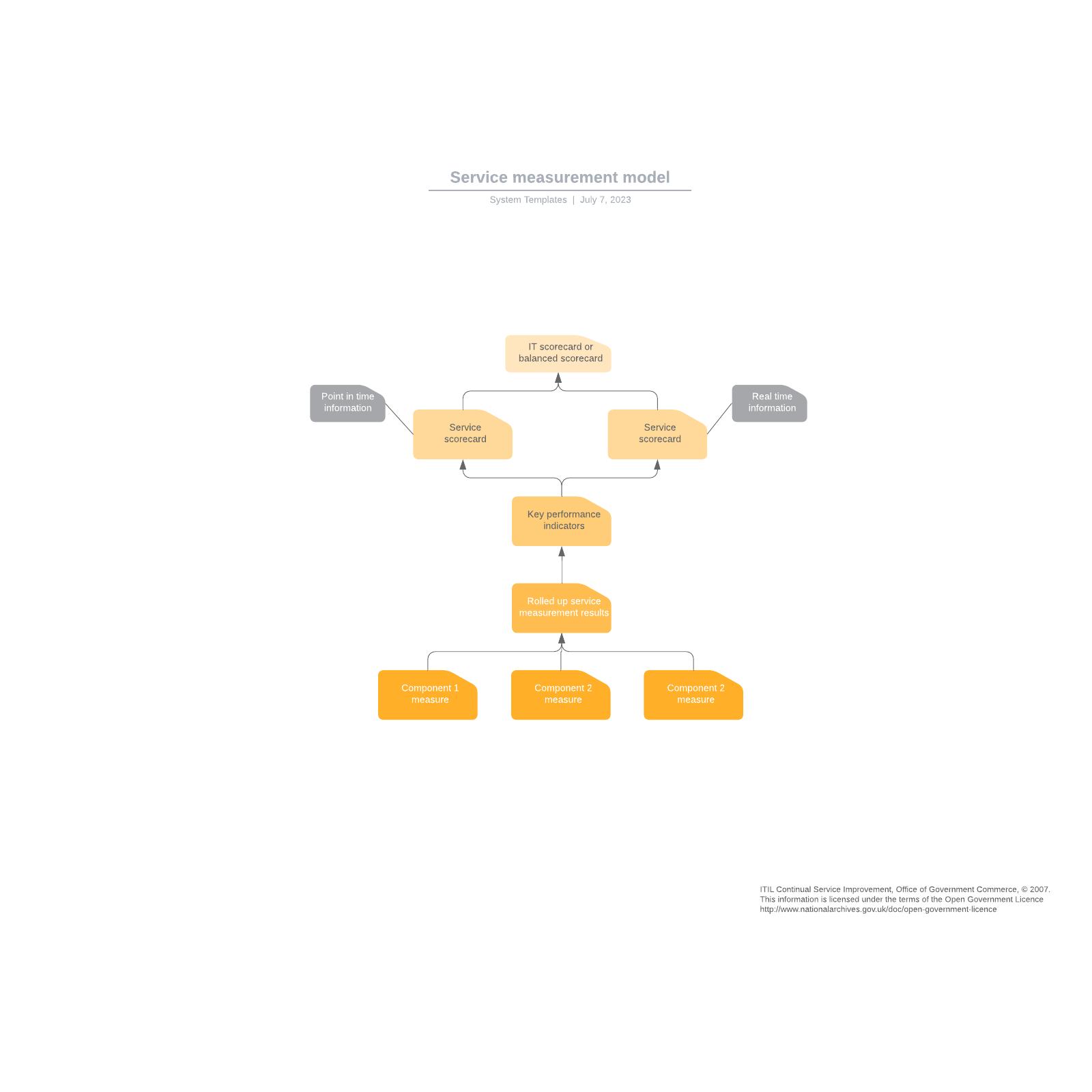 Service measurement model