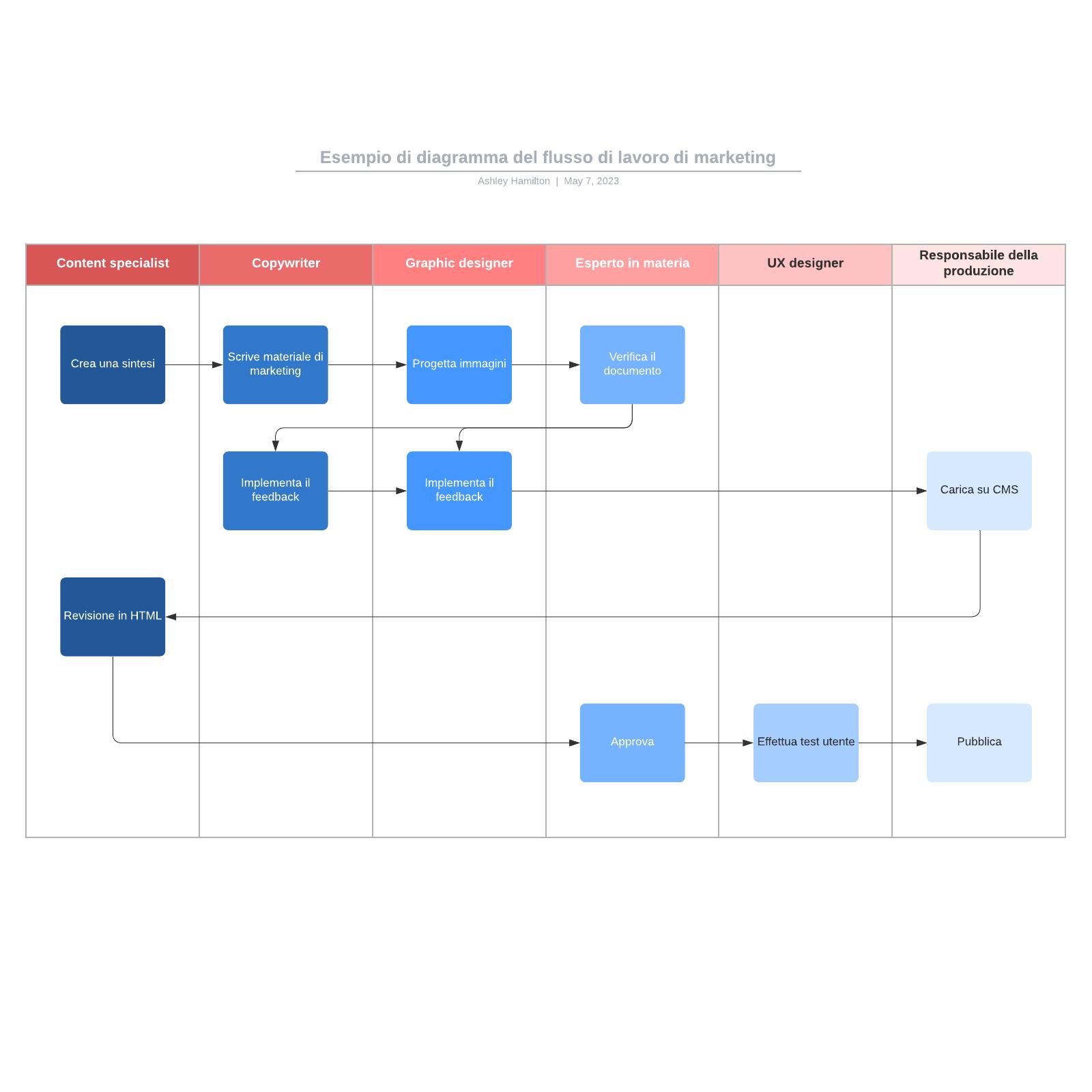 Esempio di diagramma del flusso di lavoro di marketing