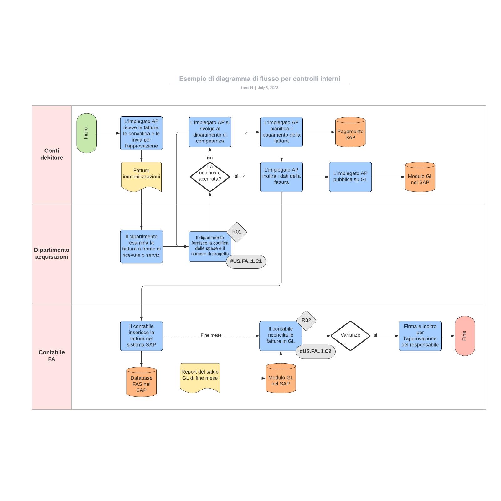 Esempio di diagramma di flusso per controlli interni