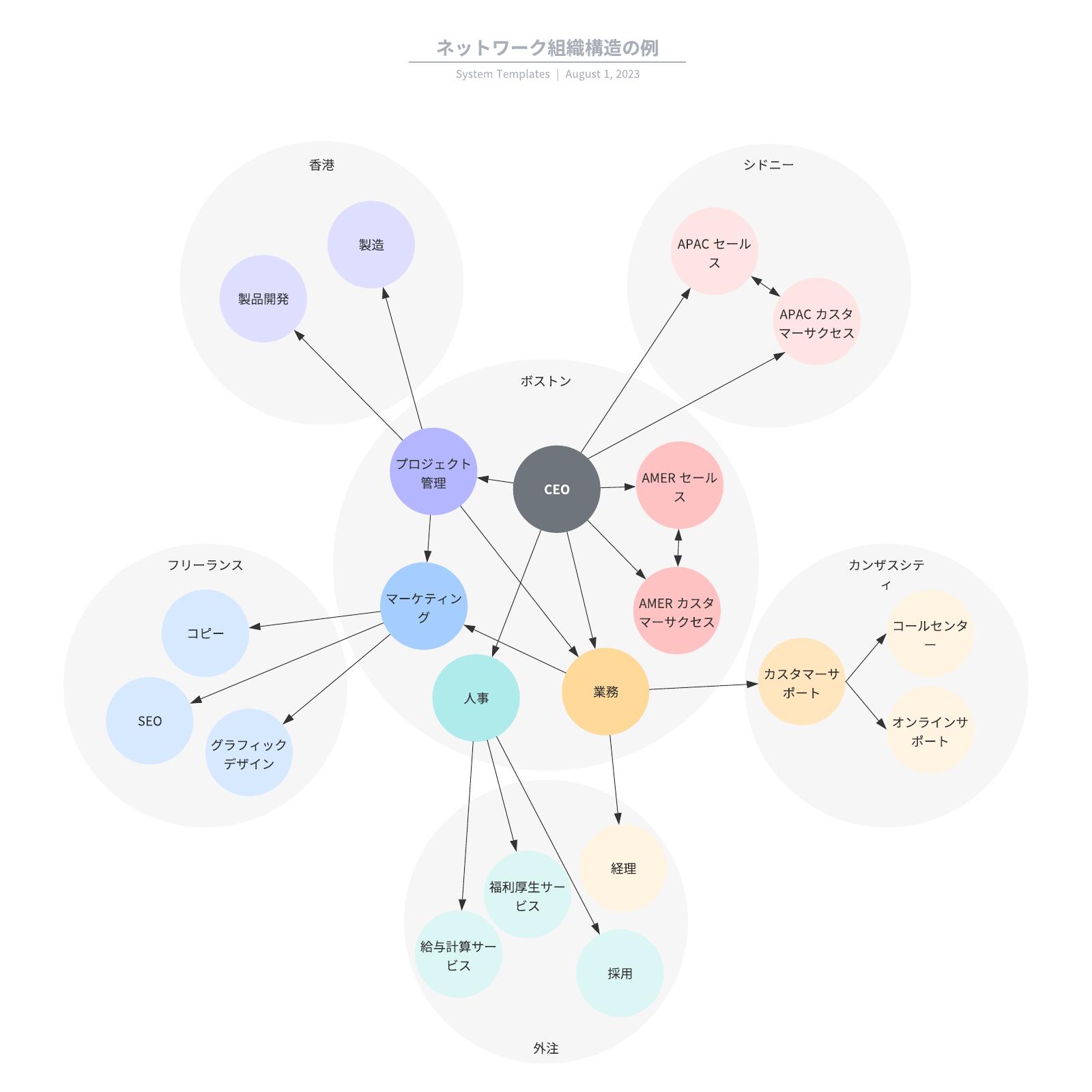 ネットワーク組織構造の例と無料テンプレ