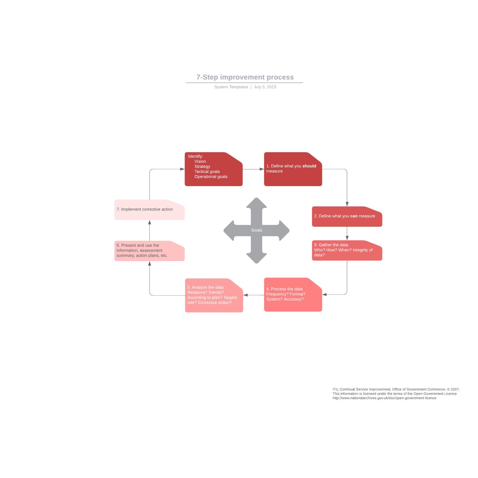 7-step improvement process
