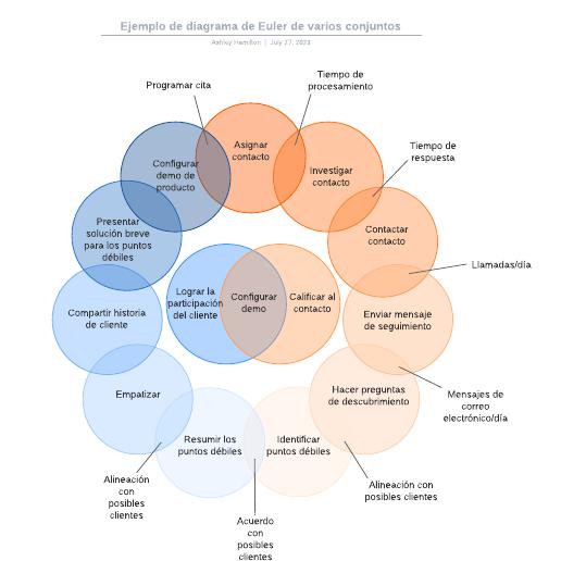 Ejemplo de diagrama de Euler de varios conjuntos