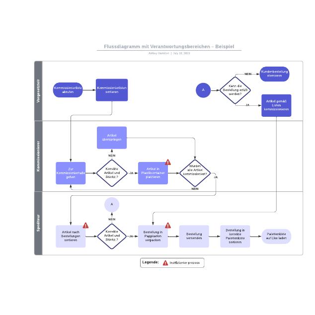 Flussdiagramm mit Verantwortungsbereichen – Beispiel
